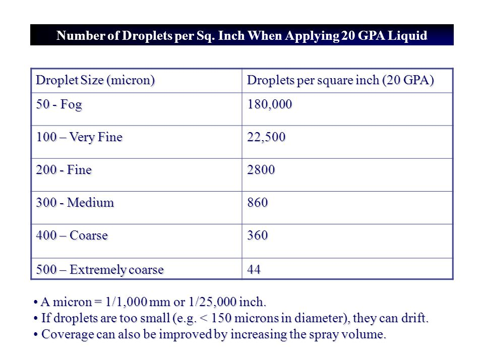 Number of Droplets per Sq. Inch When Applying 20 GPA Liquid