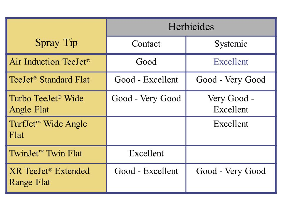 Herbicides Spray Tip Contact Systemic Air Induction TeeJet® Good