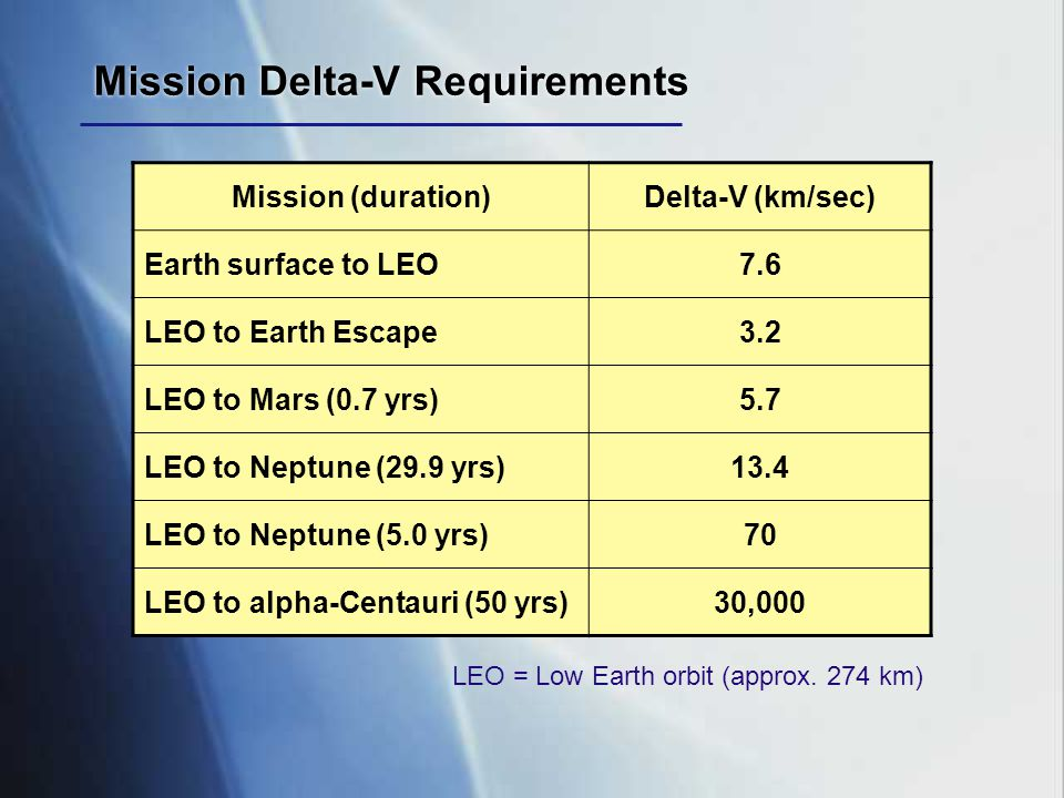Mission Delta-V Requirements