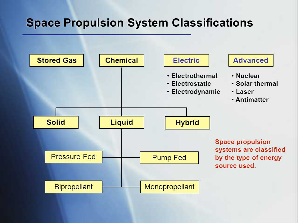 Space Propulsion System Classifications