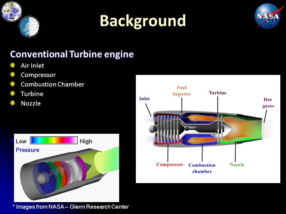 Background Conventional Turbine engine Air Inlet Compressor