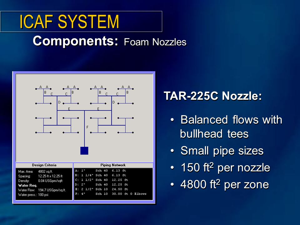 ICAF SYSTEM Components: Foam Nozzles TAR-225C Nozzle: