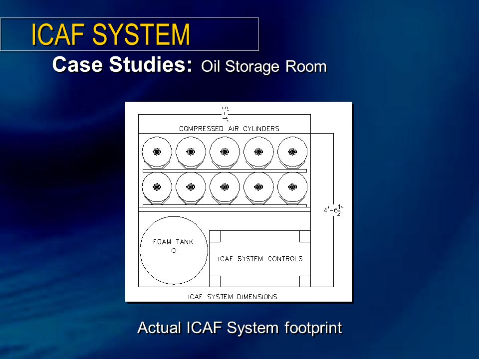 Actual ICAF System footprint