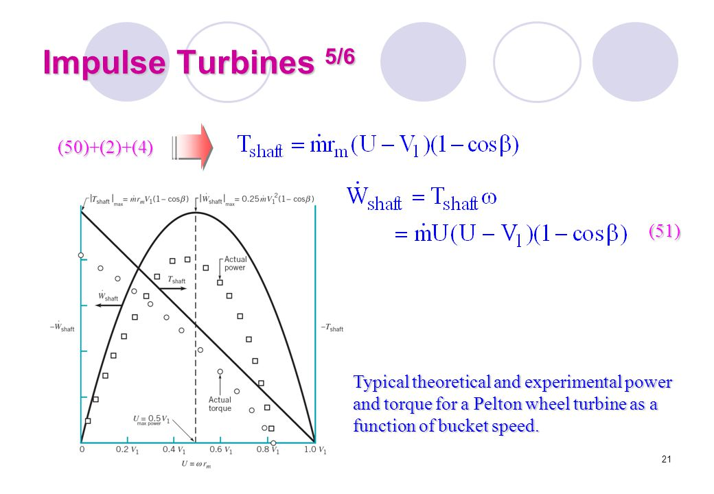 Impulse Turbines 5/6 (50)+(2)+(4) (51)