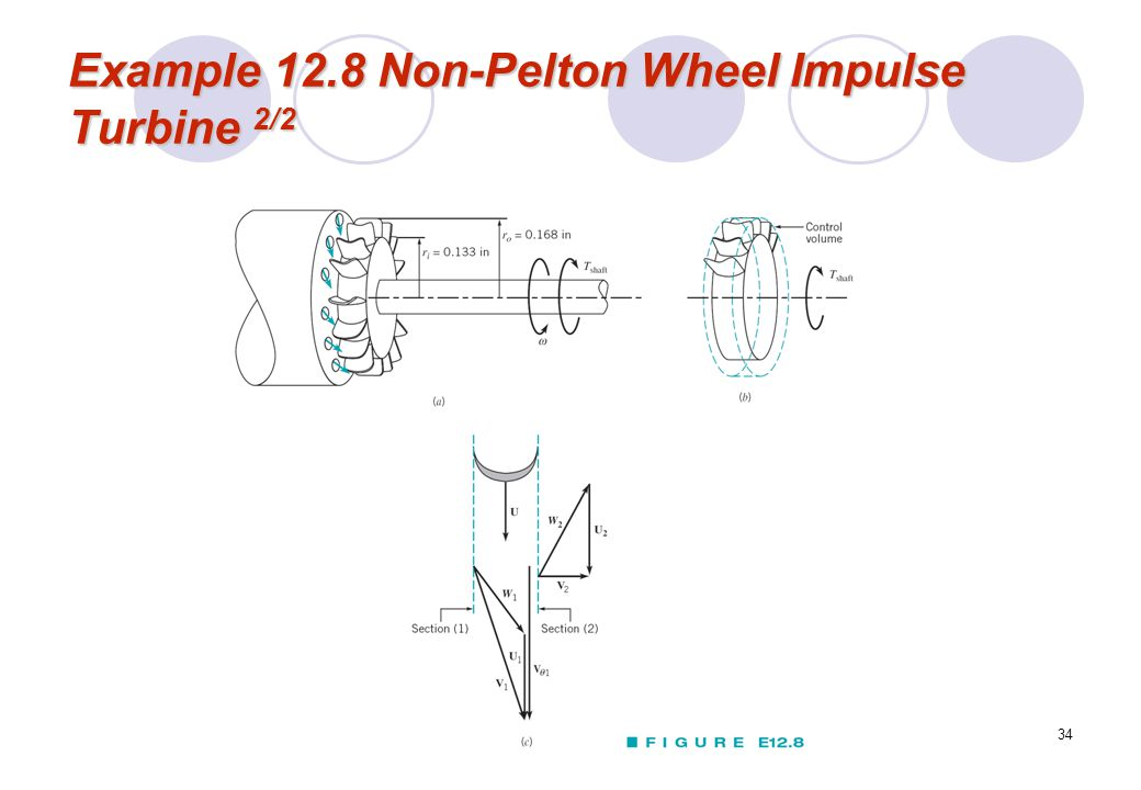 Example 12.8 Non-Pelton Wheel Impulse Turbine 2/2
