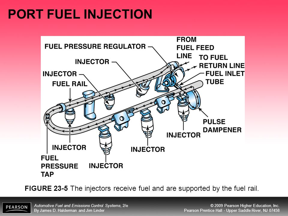 PORT FUEL INJECTION FIGURE 23-5 The injectors receive fuel and are supported by the fuel rail.