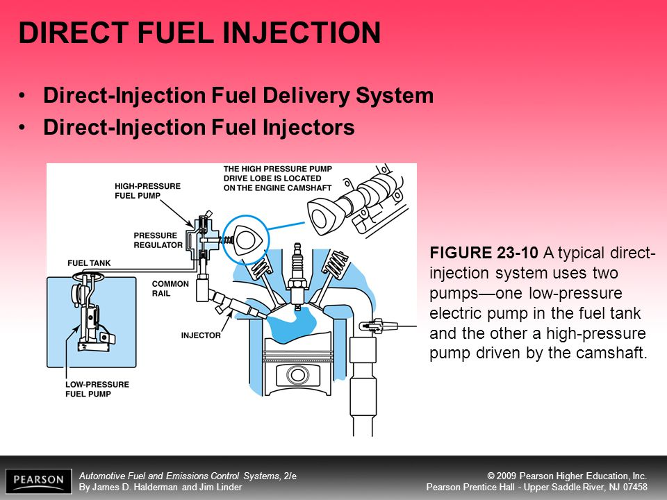 DIRECT FUEL INJECTION Direct-Injection Fuel Delivery System