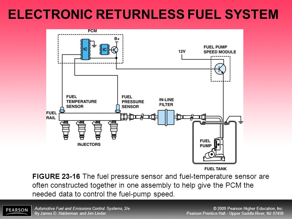 ELECTRONIC RETURNLESS FUEL SYSTEM