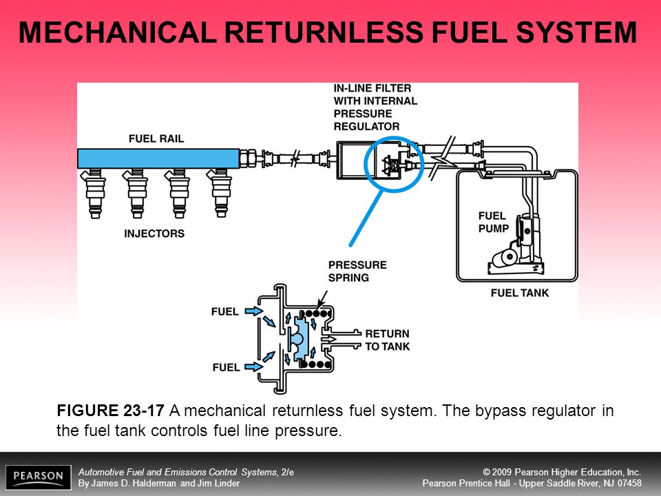 MECHANICAL RETURNLESS FUEL SYSTEM