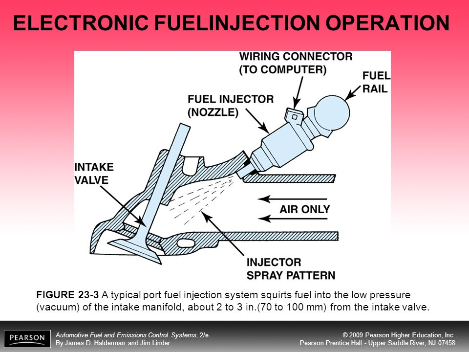 ELECTRONIC FUELINJECTION OPERATION