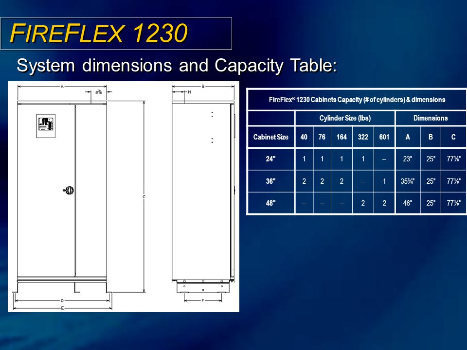 FireFlex® 1230 Cabinets Capacity (# of cylinders) & dimensions