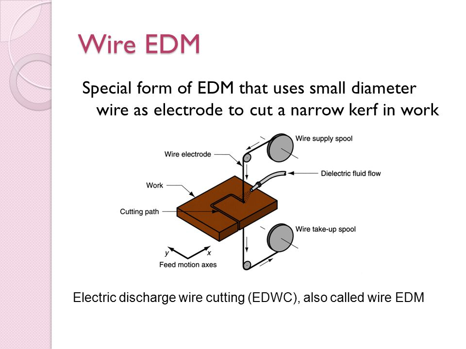 Electric discharge wire cutting (EDWC), also called wire EDM
