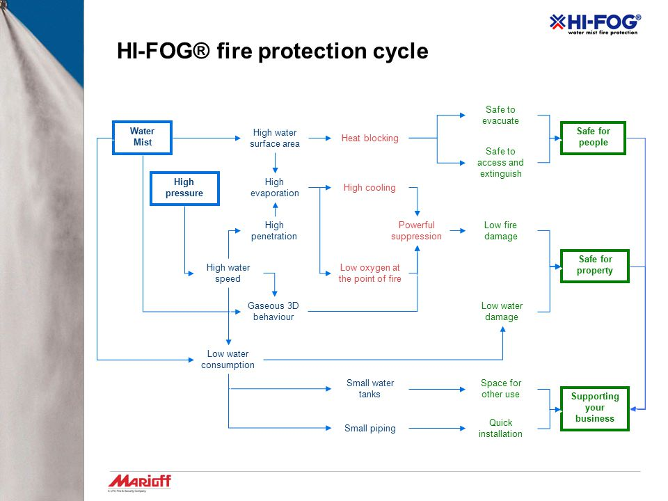 HI-FOG® fire protection cycle