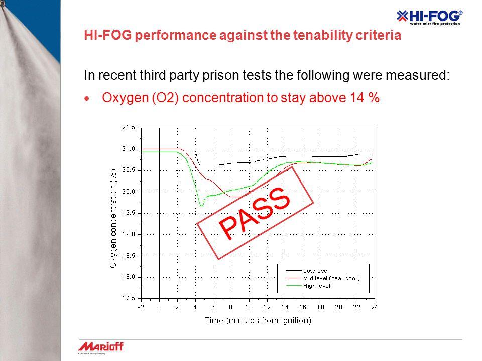 HI-FOG performance against the tenability criteria
