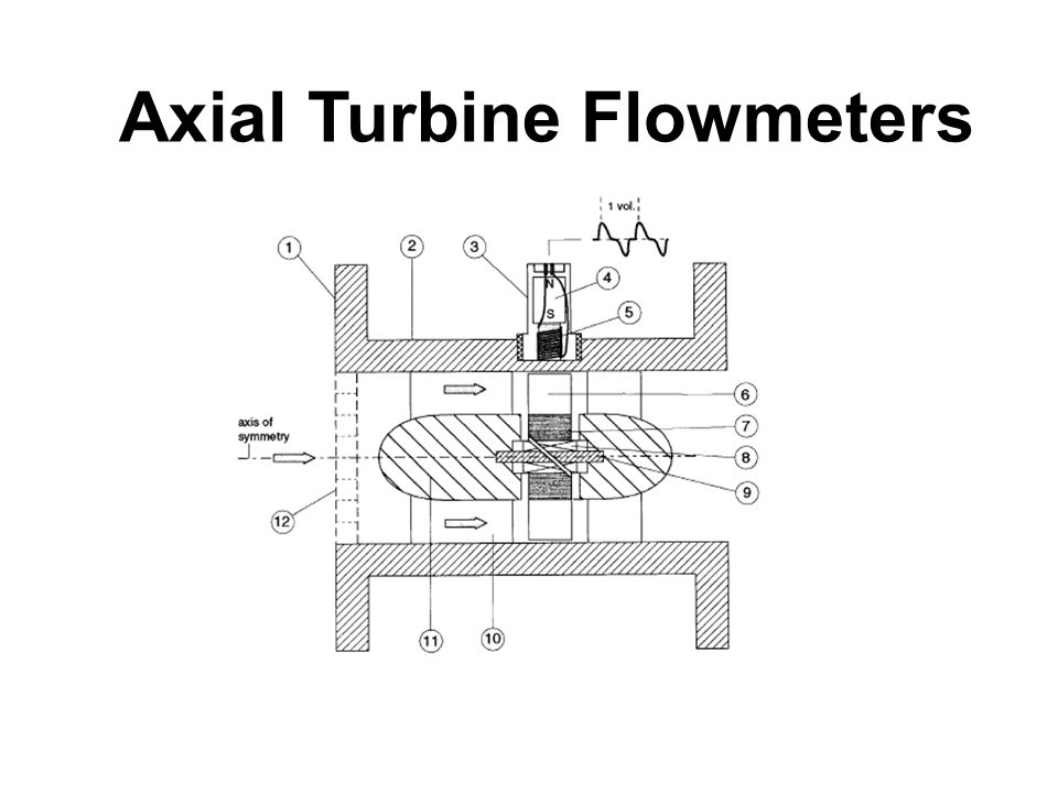 Axial Turbine Flowmeters