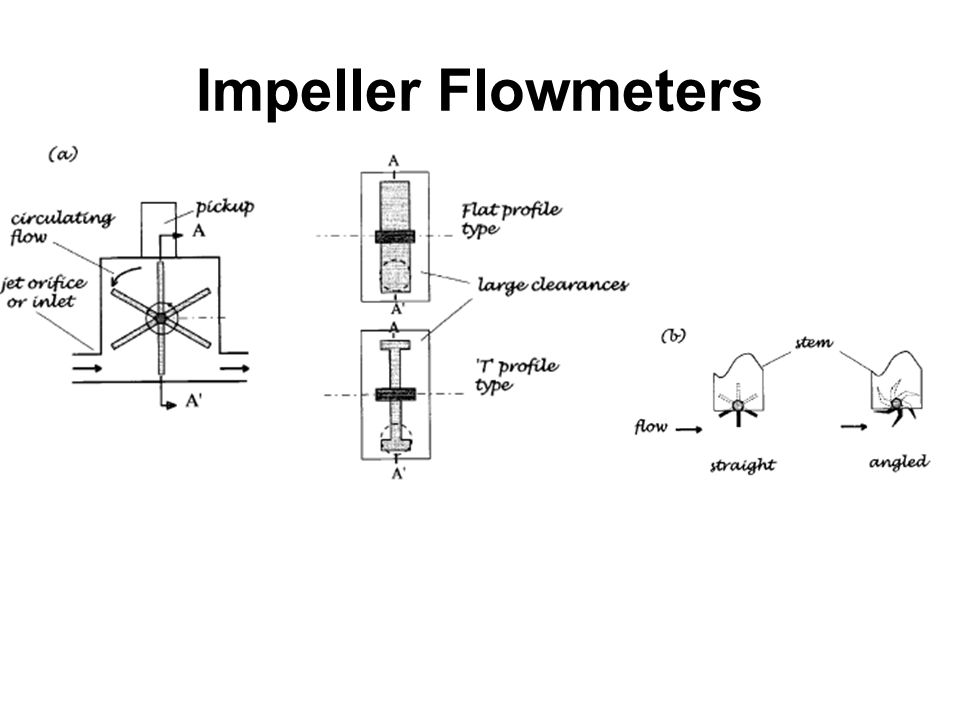 Impeller Flowmeters