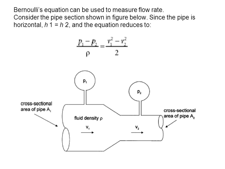 Bernoulli's equation can be used to measure flow rate