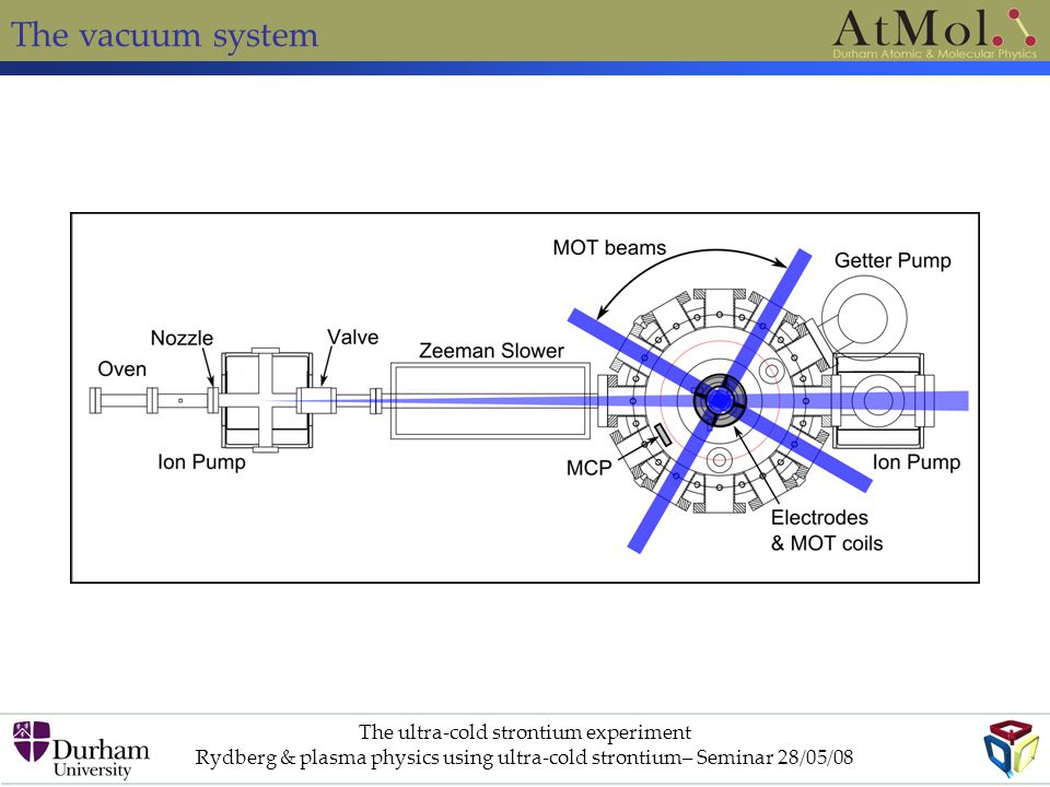 The vacuum system The ultra-cold strontium experiment