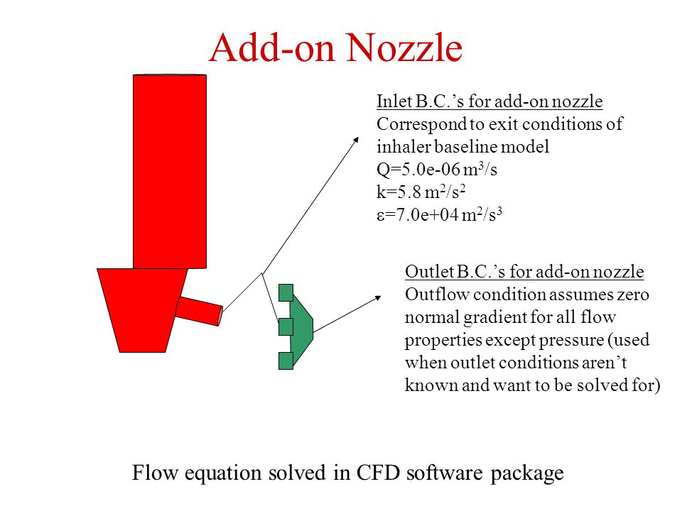 Add-on Nozzle Flow equation solved in CFD software package