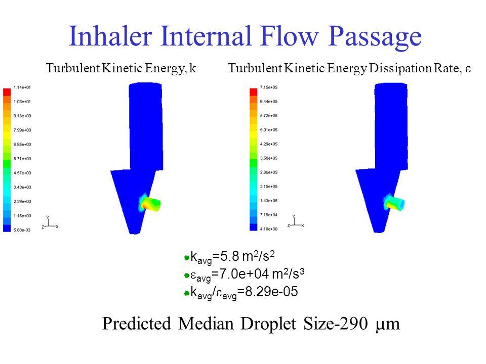 Inhaler Internal Flow Passage
