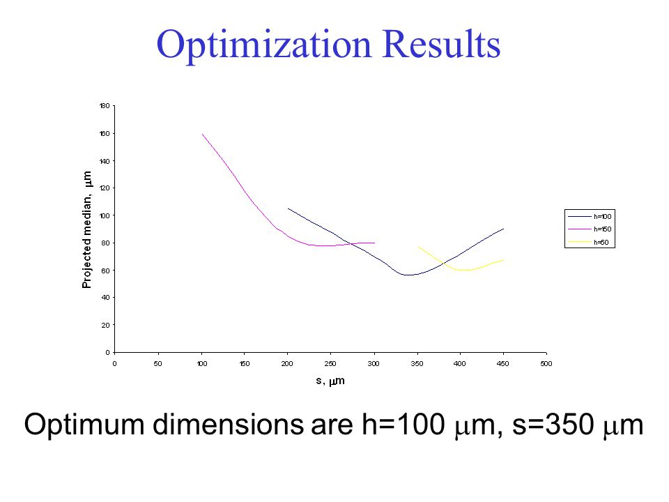 Optimization Results Optimum dimensions are h=100 mm, s=350 mm