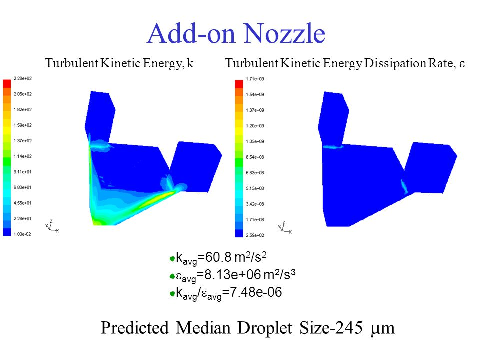 Add-on Nozzle Predicted Median Droplet Size-245 mm
