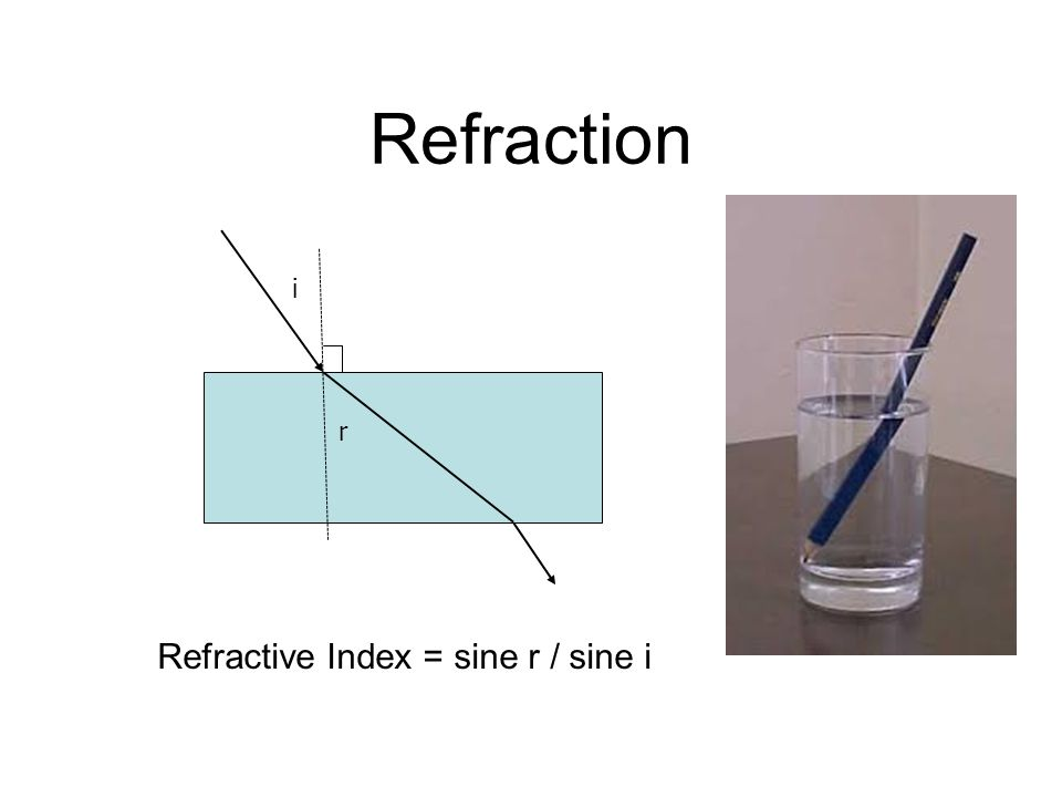 Refraction Refractive Index = sine r / sine i i r