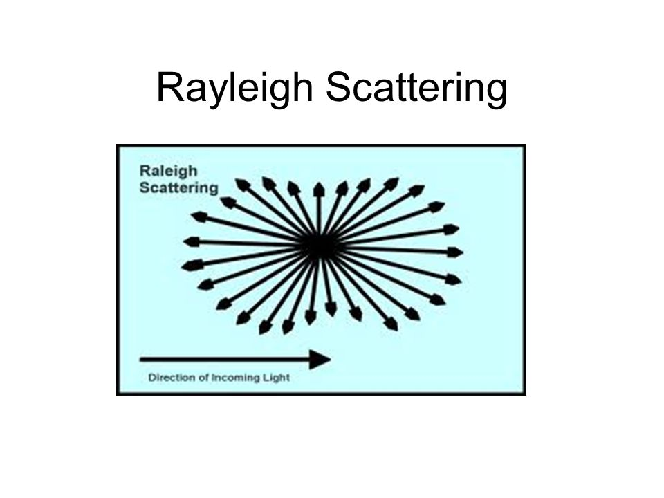 Rayleigh Scattering Particle diameter is much, much less than the wavelength of light. Scattering equal in forward and backward direction.
