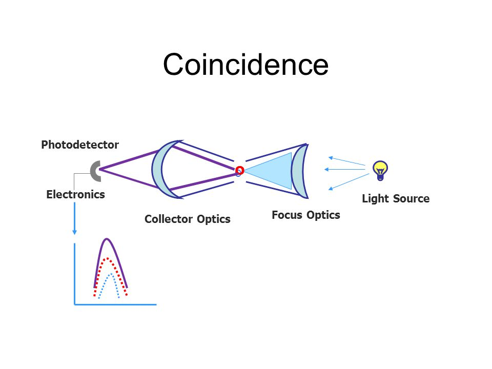 Coincidence O Photodetector Electronics Light Source Focus Optics