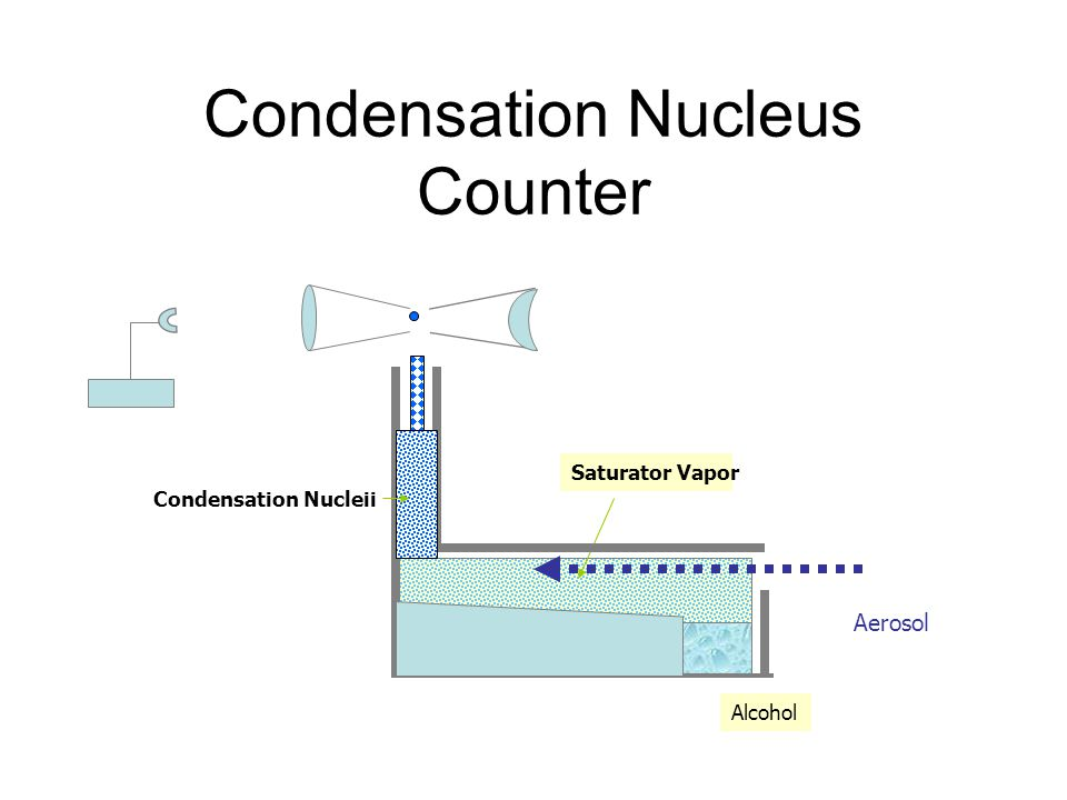 Condensation Nucleus Counter