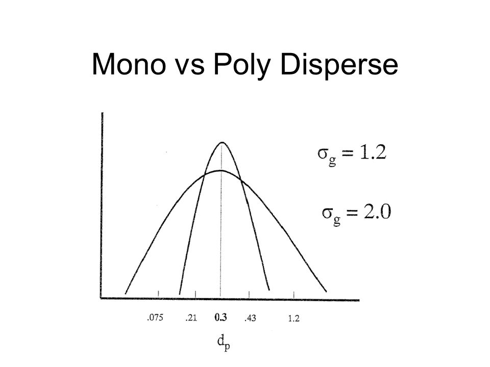 Mono vs Poly Disperse