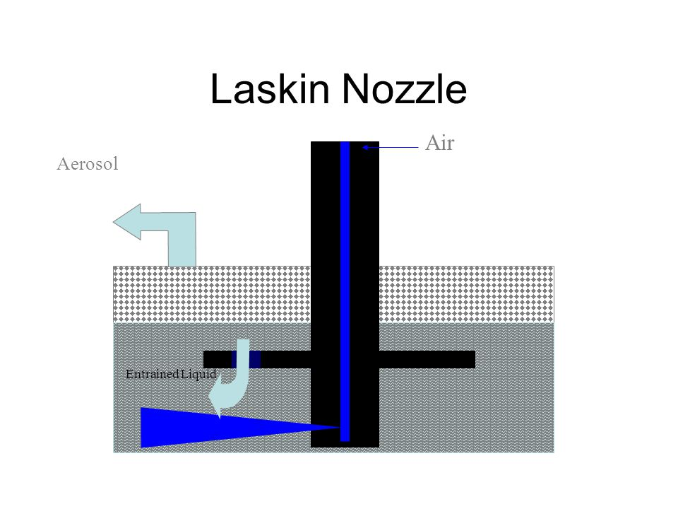 Laskin Nozzle Air Aerosol Entrained Liquid