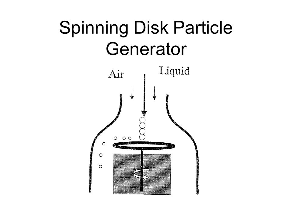 Spinning Disk Particle Generator