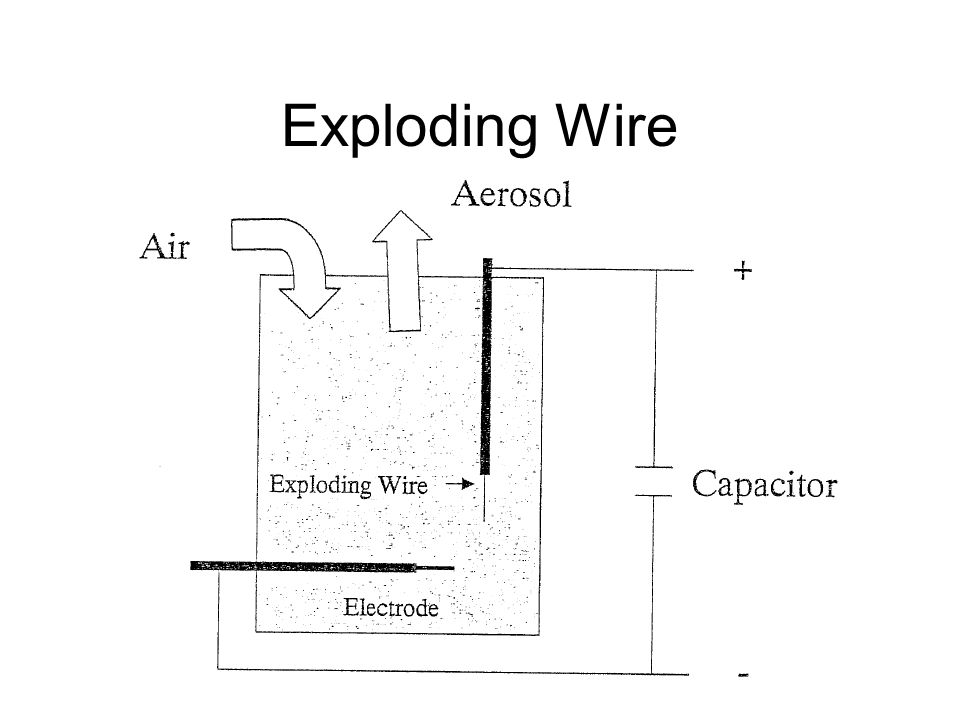 Exploding Wire