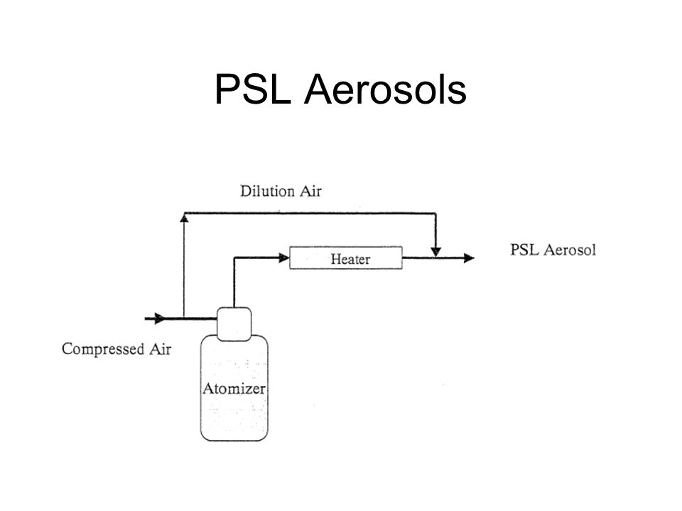 PSL Aerosols PSL is always atomized from a suspension in water or other liquid.