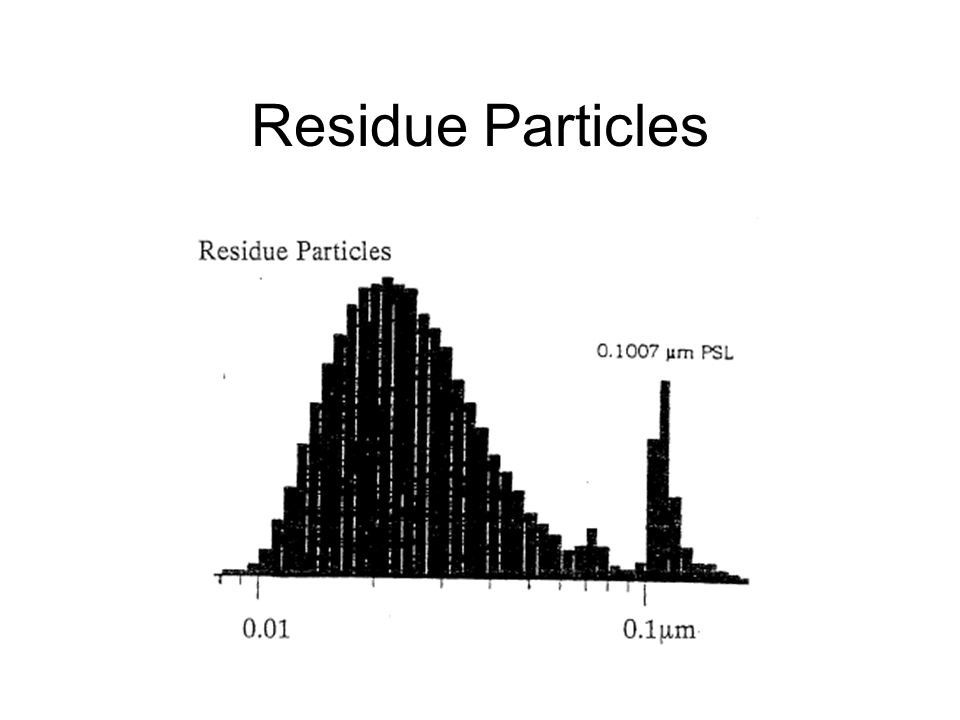 Residue Particles