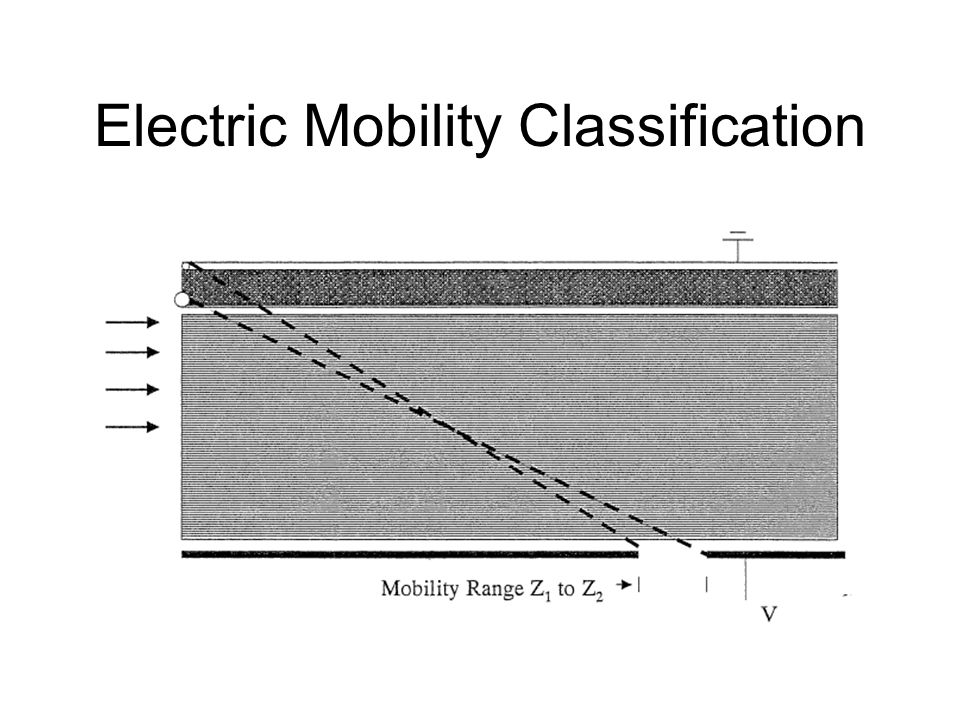Electric Mobility Classification