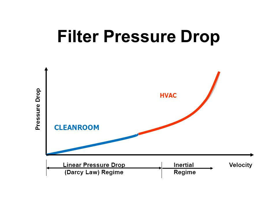 Filter Pressure Drop CLEANROOM HVAC Pressure Drop