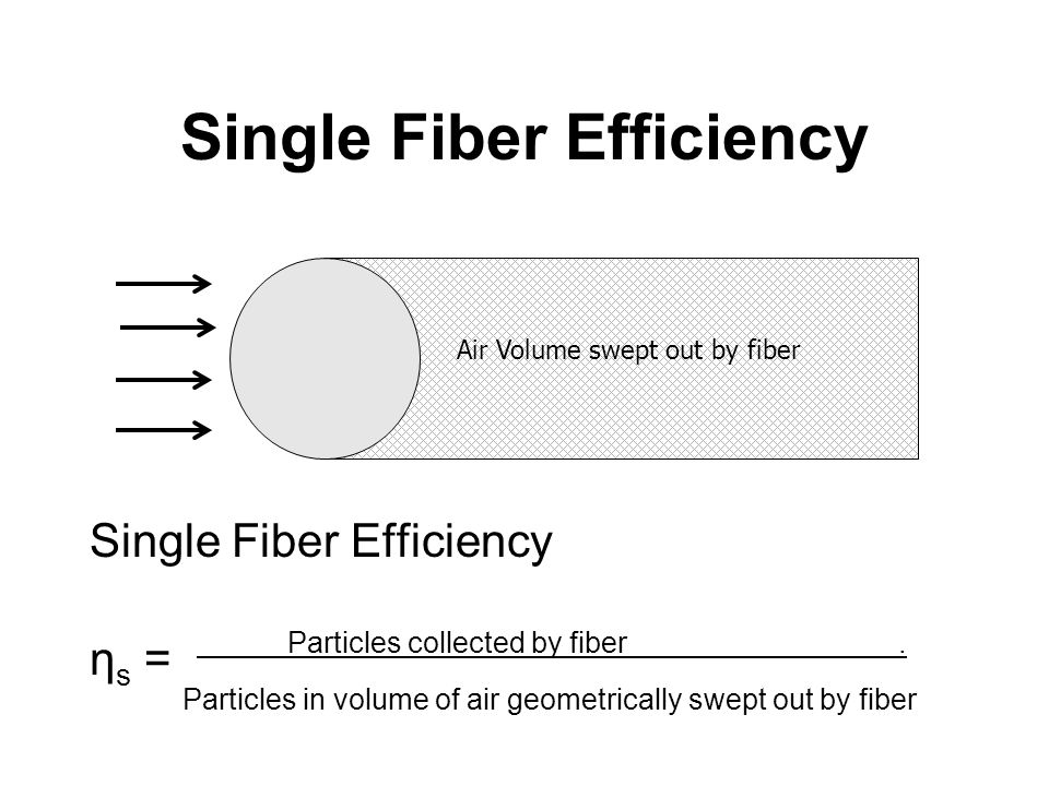 Single Fiber Efficiency