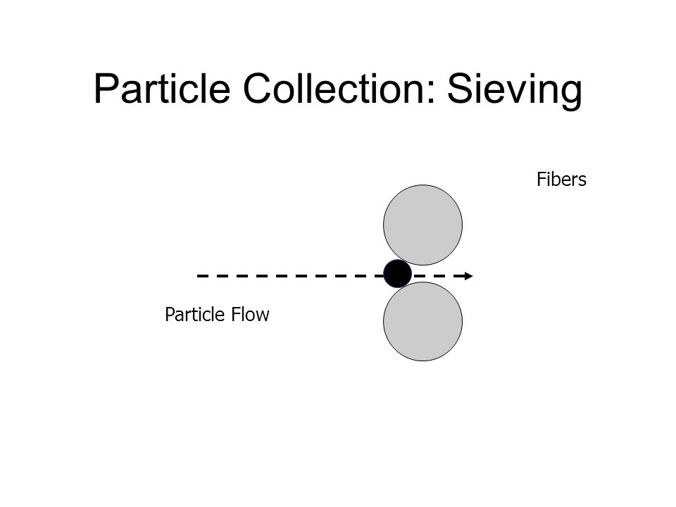 Particle Collection: Sieving