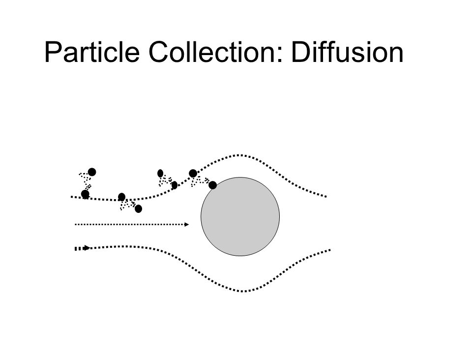Particle Collection: Diffusion
