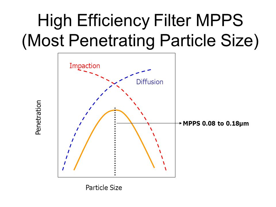 High Efficiency Filter MPPS (Most Penetrating Particle Size)
