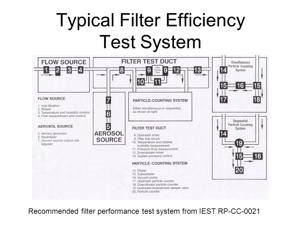 Typical Filter Efficiency Test System
