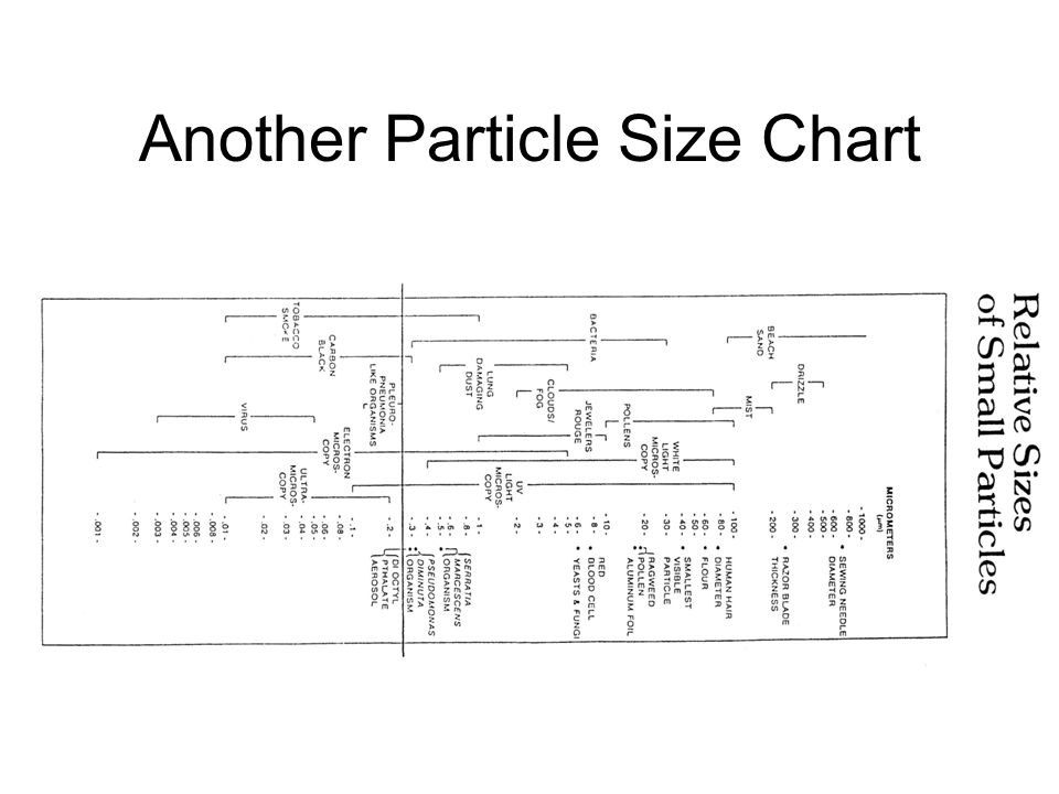 Another Particle Size Chart