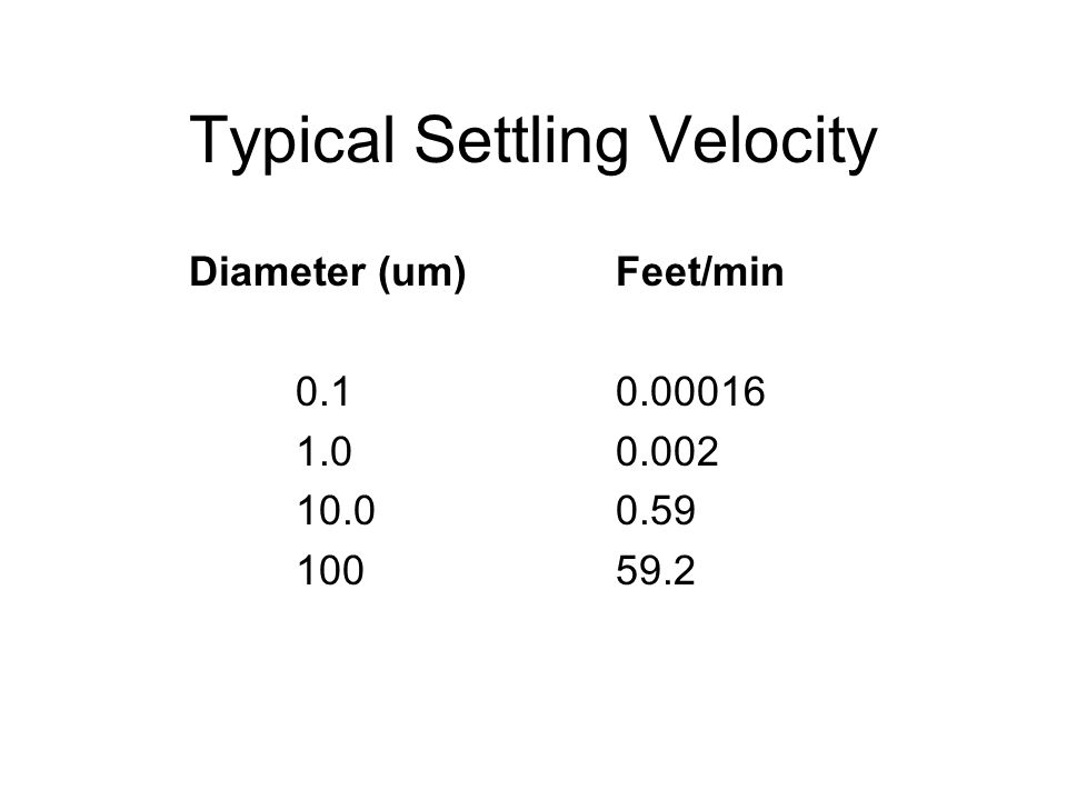 Typical Settling Velocity