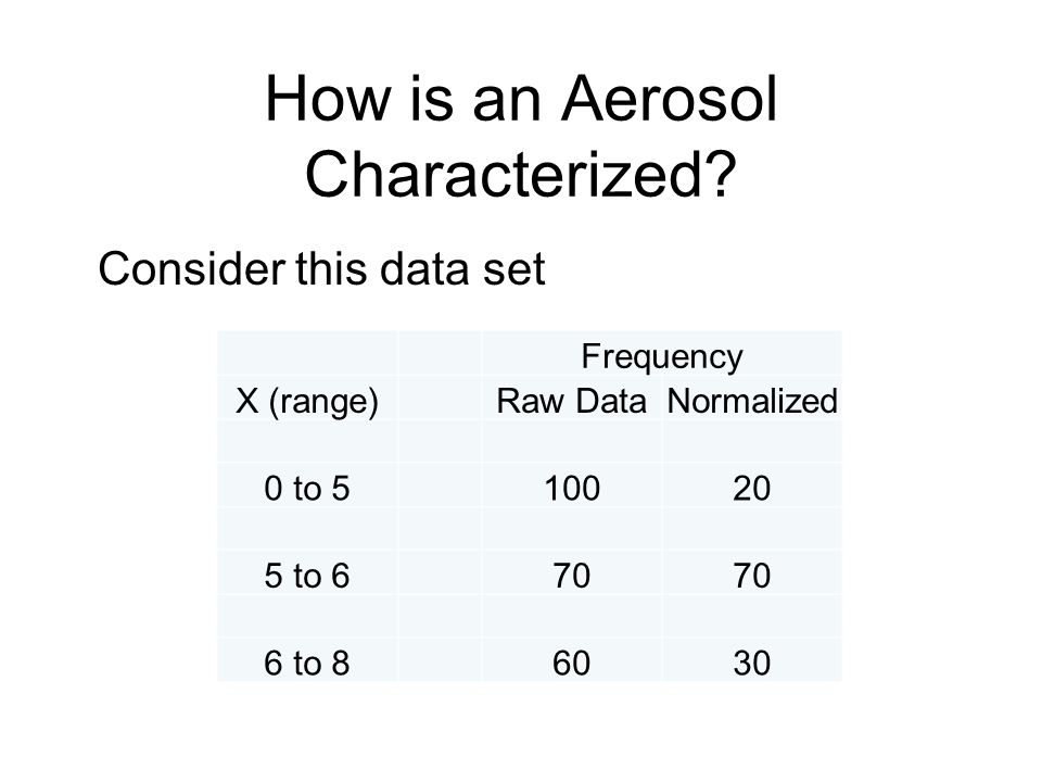 How is an Aerosol Characterized