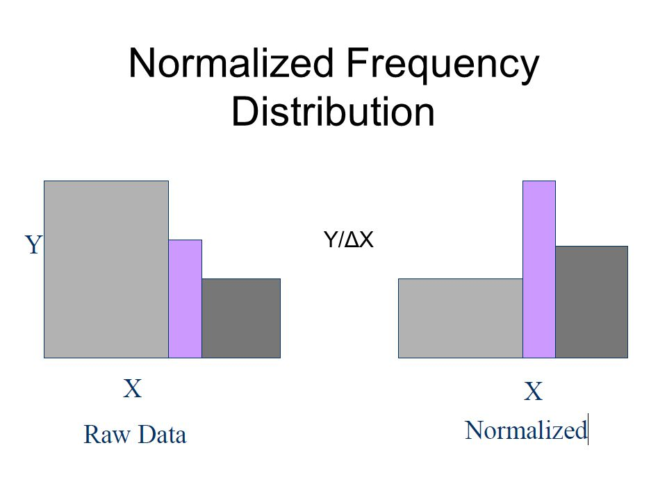 Normalized Frequency Distribution