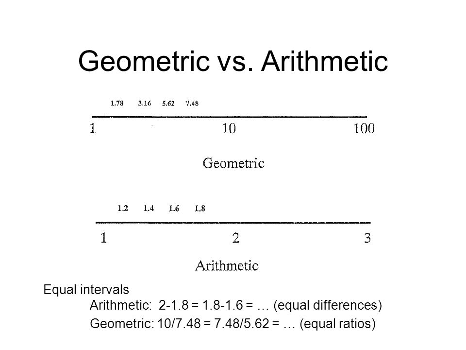 Geometric vs. Arithmetic