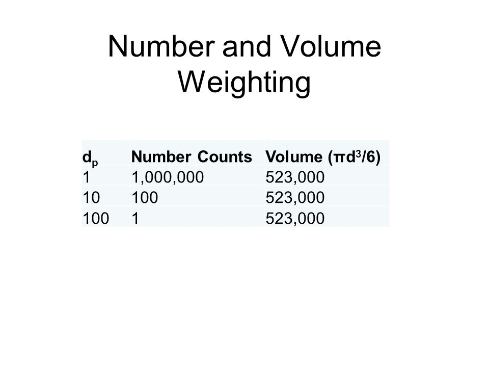 Number and Volume Weighting