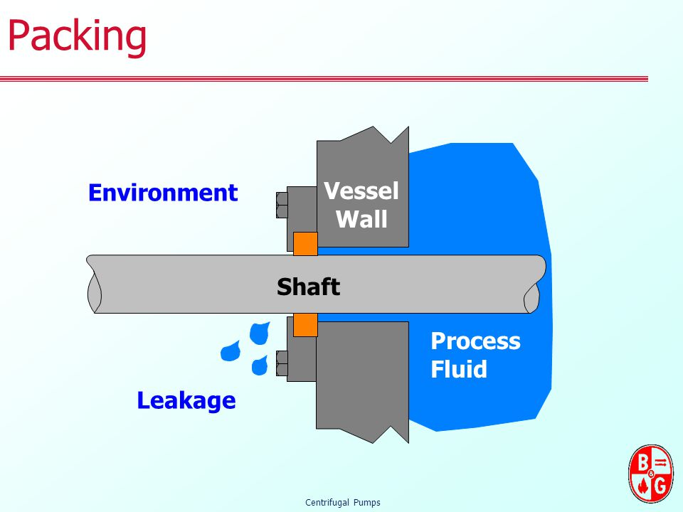 Packing Environment Vessel Wall Shaft Process Fluid Leakage